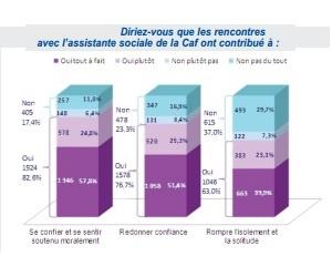 Illustration de l'article Les bénéficiaires de la CAF sont globalement satisfaits du travail des assistants sociaux