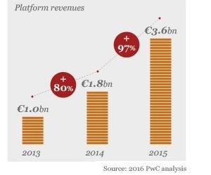 Illustration de l'article PWC prévoit 83 milliards d'euros de chiffre d'affaires pour la sharing économie en Europe d'ici 2025