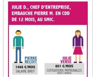 Illustration de l'article Comment obtenir l'aide à l'embauche de 2000€ pour les PME?