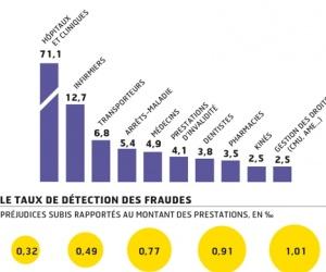 Illustration de l'article Fraudes à l'Assurance Maladie : des chiffres étonnants !