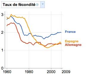 Illustration de l'article Pour Frédéric Lefebvre, la forte natalité est responsable du chômage