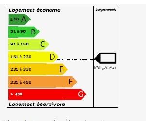 Illustration de l'article Nouvelles mesures pour le DPE