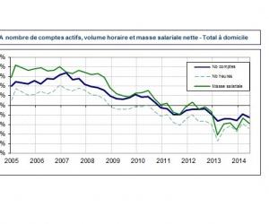 Illustration de l'article 4ème trimestre de baisse pour l'emploi direct à domicile