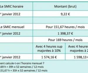Illustration de l'article SMIC 2012 : où le Salaire Minimum Interprofessionnel de Croissance en est-il en 2012 ?