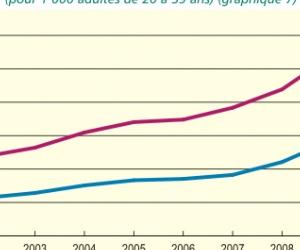 Illustration de l'article AAH 2012 - Montant et tarif de l'allocation pour adulte handicapé