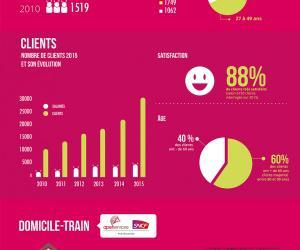 Illustration de l'article [Infographie] Apef Services publie son rapport d'activité de 2015