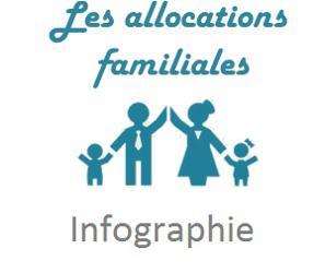 Illustration de l'article [Infographie] Allocations familiales mode d'emploi