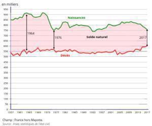 Illustration de l'article Il y a eu moins de naissance en France et la population vieillit