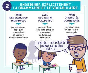 Illustration de l'article 4 priorités pour renforcer la maîtrise des fondamentaux en primaire