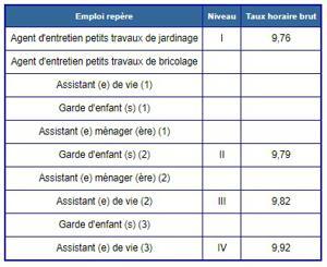 Illustration de l'article Evolution des salaires minimum des services à la personne