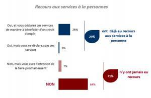 Illustration de l'article Quelles offres de services pour les seniors ?