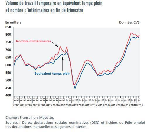 Illustration de l'article L'emploi intérimaire baisse au troisième trimestre 2019