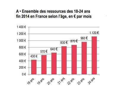 Illustration de l'article Les jeunes de 18 à 24 ans reçoivent en moyenne 770 euros par mois