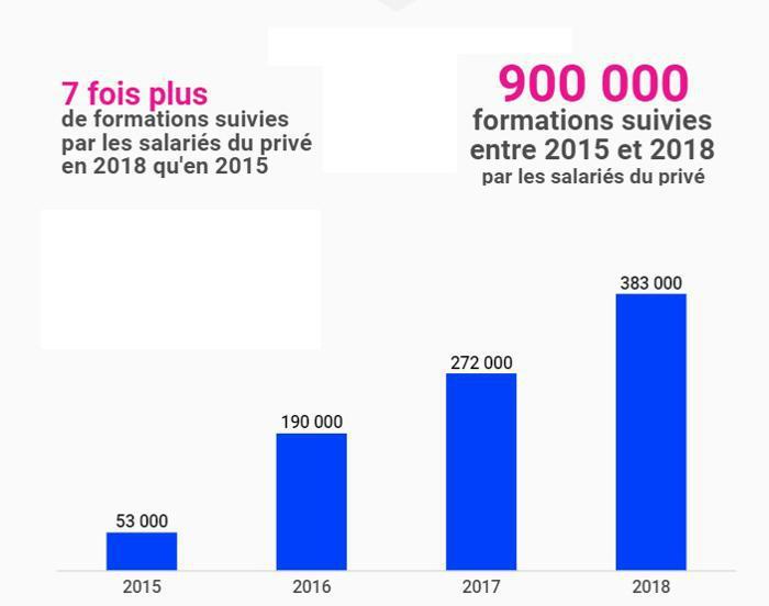 Illustration de l'article 383 000 personnes ont utilisé le CPF en 2018