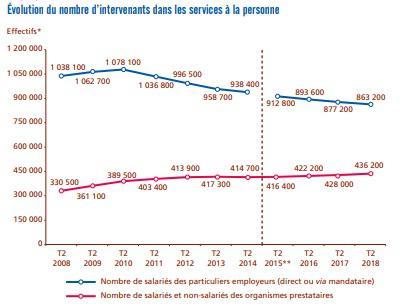 Illustration de l'article Plus de la moitié des heures dans les services à la personne réalisées par des organismes