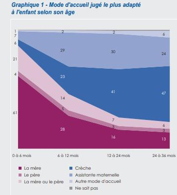 Illustration de l'article Un enfant sur 2 de 6 mois à un an est gardé par ses parents