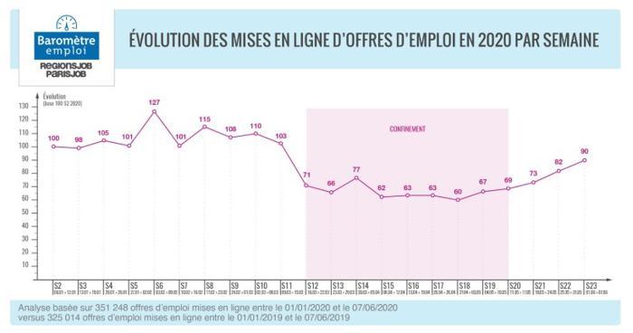Illustration de l'article L'emploi repart à la hausse