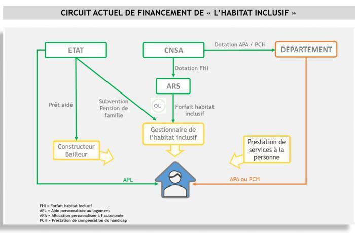 Illustration de l'article Rapport Piveteau et Wolfrom sur l'habitat inclusif