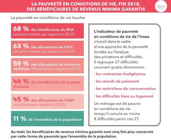 Illustration de l'article La moitié des bénéficiaires des revenus minimas garantis sont pauvres en condition des de vie