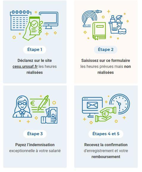 Illustration de l'article 451 millions d'euros d'indemnisation engagés pour soutenir le secteur de l'emploi à domicile