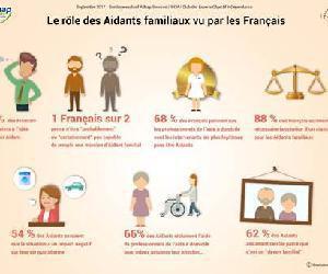 Illustration de l'article 82% des français ont peur de devenir aidants familiaux