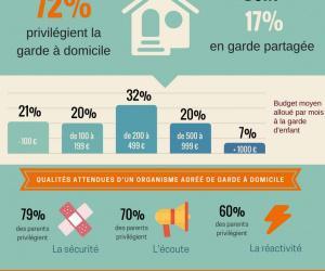 Illustration de l'article Quels modes de garde d'enfants préfèrent les français ?