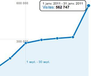 Illustration de l'article Plus de 500 000 visiteurs sur aladom en Janvier 2011