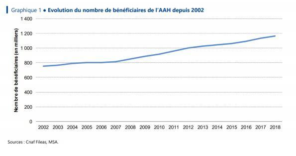 Illustration de l'article Le Collectif Handicaps estime les besoins de financement entre 10 et 12 milliards d'euros