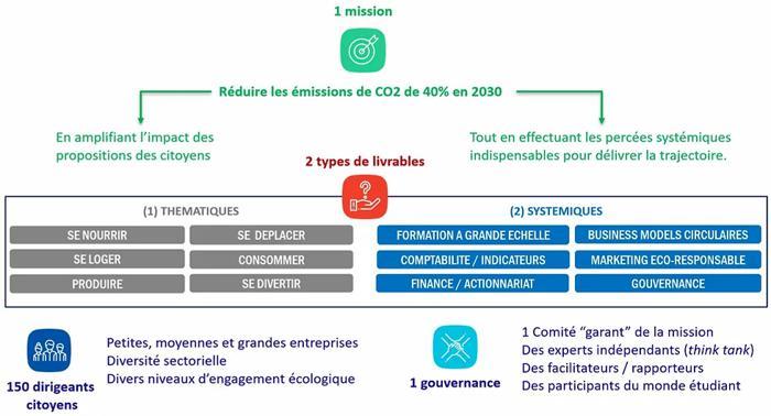 Illustration de l'article Les 30 premières entreprises de la Convention des Entreprises pour le Climat dévoilées