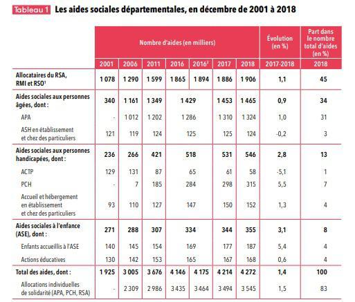 Illustration de l'article Les dépenses d'aide sociale des départements ont augmenté de 1,1 % en 2019