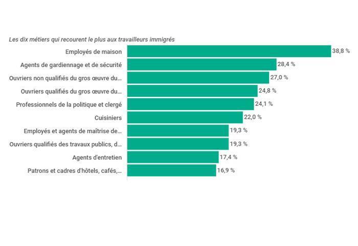 Illustration de l'article Un emploi sur dix est occupé par un immigré