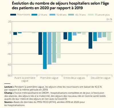Illustration de l'article Les séjours hospitaliers hors Covid ont baissé de 13%