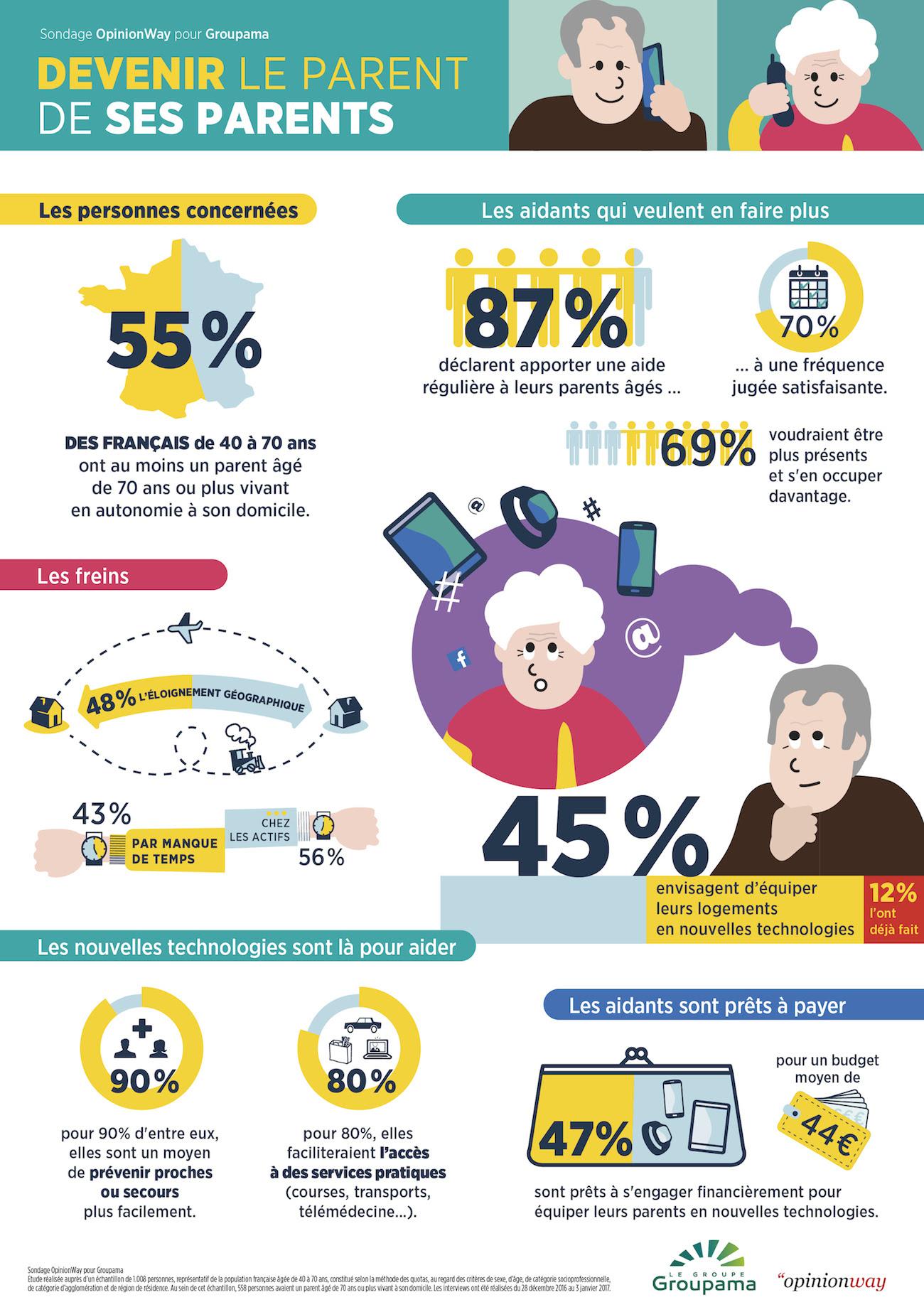 Infographie Groupama