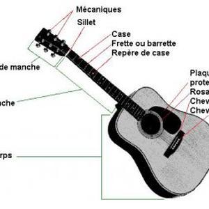 Cours de guitare électrique et folk.