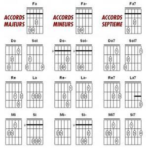 Apprendre la Guitare Simplement dans tout le 31